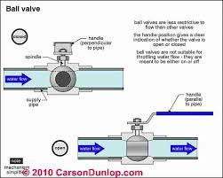 Pictures Types Of Pipes Used In Plumbing by Plumbing System Controls Valves