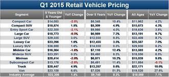 100 Edmunds Used Trucks Com Spots Car Bargains During Wave Of Record