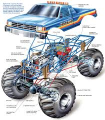 This Diagram Explains What's Inside A Monster Truck Like Bigfoot ... Tmb Tv Mt Unlimited Moment Retro Bigfoot Monster Truck Qualifying Lego Technic Bigfoot 1 Rc Moc With Itructions Meet The Man Behind First Wsj Poster Ii Car Posters Monster Truck Defects From Ford To Chevrolet After 35 Years Atlanta Motorama Reunite 12 Generations Of Mons Tra360841 110 Scale Officially Licensed Replacementica 1047 Kiss Fm Working Lot Sled Part Original Box Classic Rtr Blue Hobbyquarters Traxxas 2wd Tq Eurorccom