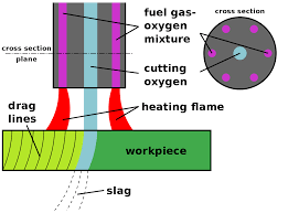 Calcium Carbide Lamp Fuel by Oxy Fuel Welding And Cutting Wikipedia
