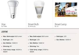 spec sheet lg and samsung battle philips to light up your smart