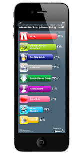 Where Are Smartphones Being Used Infographic