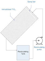 Pebble Bed Reactor by Catalysts Free Full Text Tio2 Solar Photocatalytic Reactor