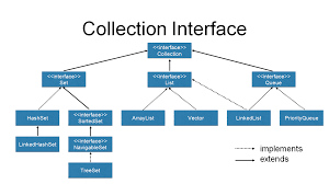 Decorator Pattern Java 8 by An Introduction To The Java Collections Framework Dzone Java