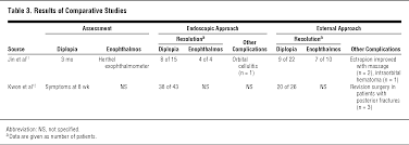 Orbital Floor Fracture Non Blowout by A Systematic Review Of The Endoscopic Management Of Orbital Floor
