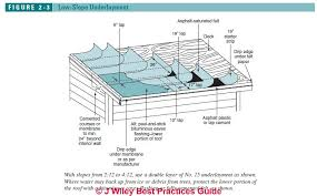 Guide To Eaves Flashing By Roofing Underlayment Installation On Low Slope Roofs In Freezing Climates