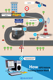 How GPS Tracking Solution Works? | Avancer Gps Vehicle Tracking System For Effective Fleet Management Visually Portal With Yearly Charges In India Best Tracker Gps Vehicle Tracker Letstrack Live Tracking Of Vehicles Devices Pinterest A Virtual Assistant To The Sales Team Application Using Android Phone Open And Personnel Solution Bioenable Ans Tracknology Device Cars Gt06e 3g Smsgprs Real Time