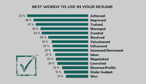 Using The Word I In A Resume by Verbs To Use On Resumes Templates Franklinfire Co