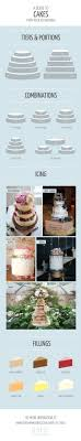Wedding Cake Wedding Cakes Wedding Cake Serving Chart Fresh Simple