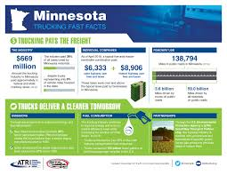 100 All State Trucking Facts Minnesota Association