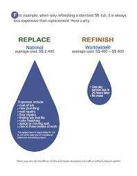 Bathtub Reglaze Or Replace by Singapore Bathtubs Refinishing U0026 Reglazing Chiaki Worldwide