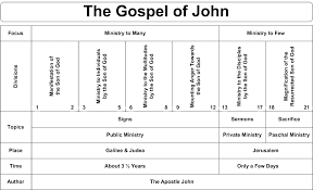 Another Chart On John