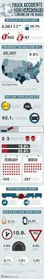 Infographic – #Truck #Accidents: Big #Dangers Lurking On The Roads ... Specialized Hauling Otis Colorado Philip Sims Trucking Llc Identifying The Obstacles That Keep Women From Trucking Mcevegas Twitter Search Update On My Foot And 5 Days If Giveaways Info Video Info Lehmers Gmc State Of For 2017 The Driver Shortage Topnews Jcanell Pair Perfect Peterbilts Gats Truckshow Mac Trailer Introduces Pneumatic Tank Article Truckinginfocom Information Yacht Photo Gallery Our Rest Area Celadon Makes Equipment Investments In Newly Acquired Flatbed