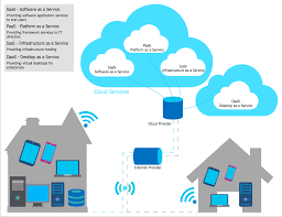 Cloud Computing Works Cloud Security Riis Computing Data Storage Sver Web Stock Vector 702529360 Service Providers In India Public Private Dicated Sver Vps Reseller Hosting Hosting 49 Best Images On Pinterest Clouds Infographic And Nextcloud Releases Security Scanner To Help Protect Private Clouds Best It Support Toronto Hosted All That You Need To Know About Hybrid Svers The 2012 The Cloudpassage Blog File Savenet Solutions Disaster Dualsver Publickey Encryption With Keyword Search For Secure