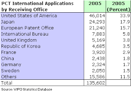 wipo international bureau the international patent system in 2005 yearly review of the pct