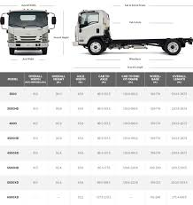 Low Cab Forward Truck | Commercial Truck | GM Fleet 1997 Volvo Wia Semi Truck Item 5150 Sold November 3 Mid Rts 18 Nz Transport Agency Stylish Universal Alinum Truck Rack Width For Length Dimeions Cascadia Specifications Freightliner Trucks The Images Collection Of Recovery Vehicle Light Flatbed Hiab Trucks Vehicle Size And Weights China Cimc Petroleum Oil Fuel Tanktruck Semi Trailer With 45000 Heavy Duty Type 4 Axles 120ton Gooseneck Detachable Front Load M1088 Tractor Carling Switch Blank Double Usb Socket Tallon Systems