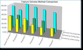 Help Desk Software Features Comparison by Hds System Evaluation U0026 Selection Help Desk Software