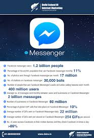 11 Impressive Facebook Messenger Stats You Need To Break Out ... Facebook Quietly Testing Voip Calls On Its Android Messenger App In Uk Federal Plastics Corp Cnhassen Mn Voip Pbx Express Accounts For 10 Of Global Mobile Tecrunch Blocage De La Au Maroc Un Dcret Vient Entriner Le Blocage Hits 1 Billion Monthly Active Users Now Powers Yo2 Template Studio Miscellaneous Tests Free Voice Calling In App The Verge Grandstream Dp750 Dect Base Station Ip Communal Bar And Eat House Brisbane Queensland Australia How To Use For Ios