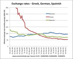compare bureau de change exchange rates exchange rate movements sterling and dollar economics help