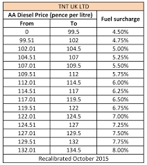 Fuel Surcharges In Europe | Find Out More | TNT Supply Chain News Truckload Carriers See Mixed Q2 Results With How To Beat Fuel Surcharges On Emirates Using Jal Miles Live And Cathay Pacific Dragonair Hedging Goes Sour Airline In Europe Find Out More Tnt Diesel Fuel Prices Sitting Near 3 A Gallon At Start Of 2018 As Drop Trucking Companies See Opportunity Raise Trucking Industry Hits Road Bump With Rising Prices Wsj Lease Purchase Program Oil Plummets Surcharges Persist Toronto Star A Strategy Avoid Aadvantage Tickets Current Recent Railroad Surcharge Rates Rsi Logistics