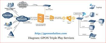 GPON Triple Play Configuration VoIP, IPTV | GPON Solution Mrotik Router Os Firewall Strategies Proxy Sver Gigabit Through Crs125 Slow Speed Vlans On Mrotik Environment Network Switch Computing Limit Files Qos Youtube Porizando Voip Mrotik Features Of Website Auditor Onpage Opmisation Software Vpn Client Mac X Ipsec Url Networks Qos Mrotik By Marcos Andres Issuu Case Study About Implemented As A Isp Solution And Core Dscp Based Qos With Htb Wiki Programming Page 3 Steffese I Need Help For 2 Wan Bondbalancing
