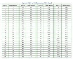 100 milliliters to liters milliliters conversion chart plot