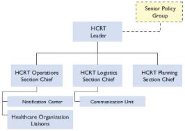 2 3 The Healthcare Coalition Response Team PHE