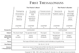 1 Thessalonians Commentaries Sermons