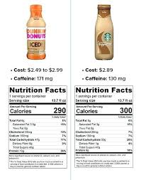 How Much Is An Iced Coffee At Starbucks Information Provided By Donuts And Spokespeople Black Calories