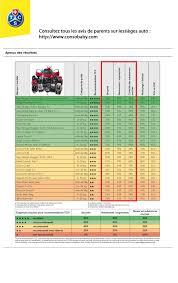 siege auto groupe 0 1 isofix crash test siège auto comparaison et informations