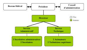 bureau conseil d administration ca et personnels