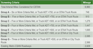 Los Angeles County Strategic Goods Movement Arterial Plan China Factory Supply 5m3 To 18m3 4x2 Hook Loader Garbage Trucks For Chapter 21 Freight System Assets 400 Intersections At Grade The Penndot Bucket List Hop Projects Section 5 Recommended Hcm Truck Classification Scheme Untitled City Of American Canyon Buckhorn Grade Improvement Project To Resume In September Prevention And Detection Wrong Way Collisions Top Ranking Foton Mini With Arm Lift National Network Wikipedia