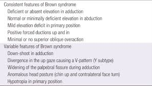 Orbital Floor Fracture With Entrapment by Three Cases Of Acquired Simulated Brown Syndrome After Blowout