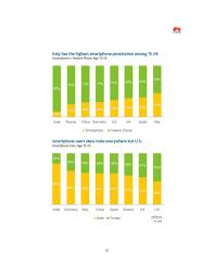 Smartphones usage in india