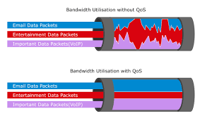 QoS – Quality Of Service One Of The Most Important Setup Features ...