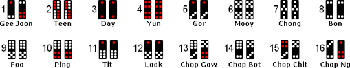 Pai Gow Tiles Set by Pai Gow Tiles Tutorial Chapter 3 Page 11 Paigow Com