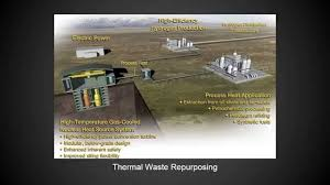 Pebble Bed Reactor by Very High Temperature Reactors Youtube