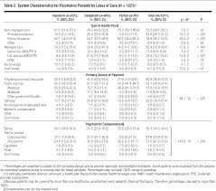 Dsm 5 Desk Reference Download by Psychiatric Patients And Treatments In 1997 Psychiatry Jama