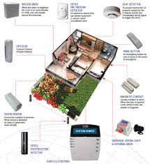 Home Security System Design - [peenmedia.com] Home Security System Design Ideas Self Install Awesome Contemporary Decorating Diy Wireless Interior Simple With Text Messaging Nest Is Applying Iot Knhow To News Download Javedchaudhry For Home Design Amazing How To A In 10 Armantcco Philippines Systems Life And Travel Remarkable Best 57 On With