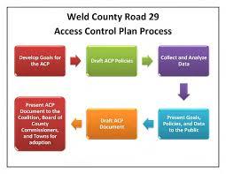 100 Weld County Garage Truck City WELD COUNTY ROAD 29 ACCESS CONTROL PLAN