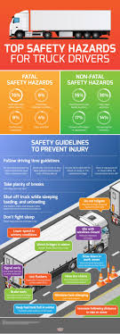 Top Safety Hazards For Truck Drivers | Truck Driving Tips ... Basic Truck Driving Safety Tips Refresher Drivers In Eagan Forklift Creative Supply For Loading And Parking A Moving Fleet Driver Managers Spireon 5 Tahoe Trucking Llc Pinterest Safely Sharing The Roads With Trucks Avoiding Blind Spots And No Cdl South Carolina Forklift Safety Tips Pdf Trucker Icy Encore Protection Hurricane Hauling Through Harvey The Risks Of Around Semi How To Avoid Them