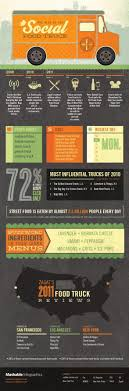 154 Best Food Truck Ideas (Someday!) Images On Pinterest | Food ... How Much Does A Food Truck Cost Cart Wraps Wrapping Nj Nyc Max Vehicle Why Chicagos Oncepromising Food Truck Scene Stalled Out Inrested In Starting This Business Plan Infographic Nearby App By Foodtrucknearby Issuu I Want To Start India What Would Be The Seattle News And Events The Tough Economics Of Running Business Plan Sample Sampl Costly Mistakes Bad Policies Raise Living Chapter 8 Organization Starting Are