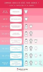 pin auf comment habiller bb selon la température de sa chambre