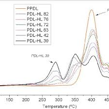 7 Differential Thermogravimetric DTG Curves Of PPDL And The U PDL