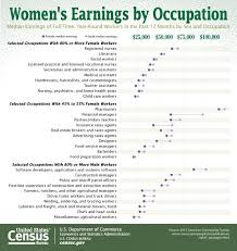 bureau of census and statistics s earnings by occupation