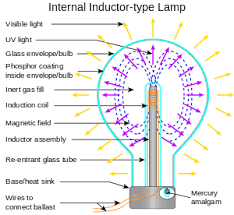 Sodium Vapor Lamp Construction by Electrodeless Lamp Wikipedia