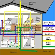 Plumbers and plumbing contractors giving free estimates