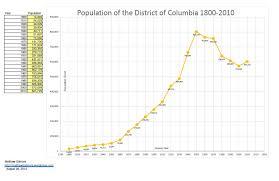 bureau de change washington dc district of columbia population history washington dc history