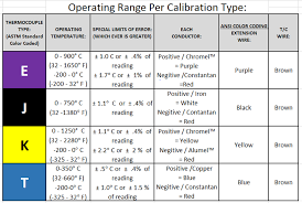 how to choose a thermocouple temprel temperature sensors