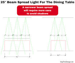 Layered Lighting Over The Dining Table With 25 Degree Recessed Can Beam Spread Dimensions Spacing And